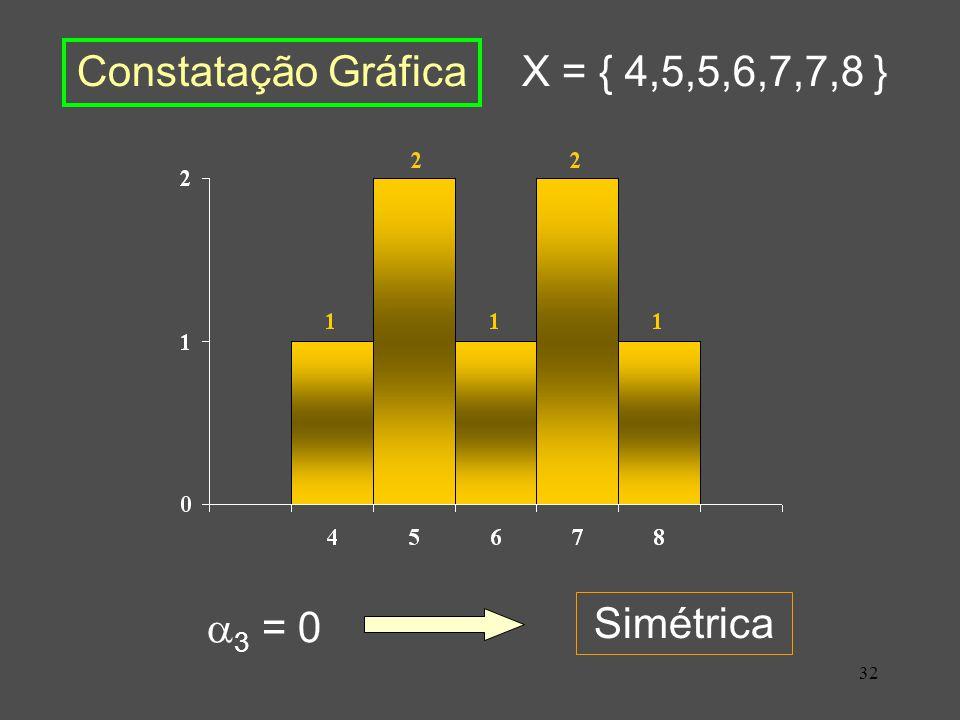32 X = { 4,5,5,6,7,7,8 } 3 = 0 Simétrica Constatação Gráfica