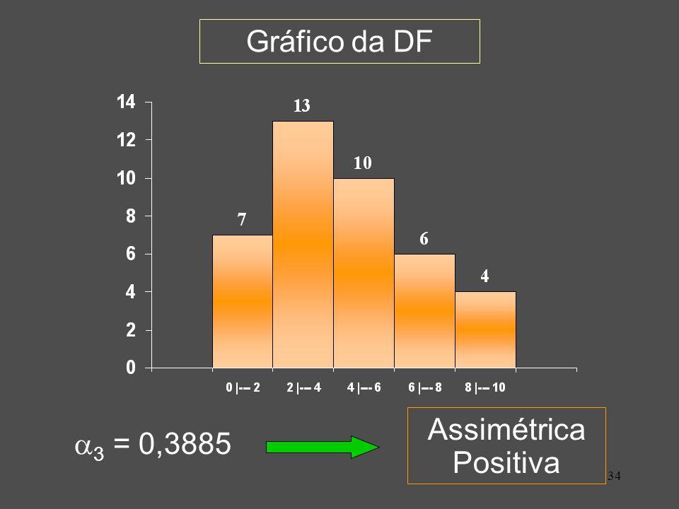 34 Gráfico da DF 3 = 0,3885 Assimétrica Positiva