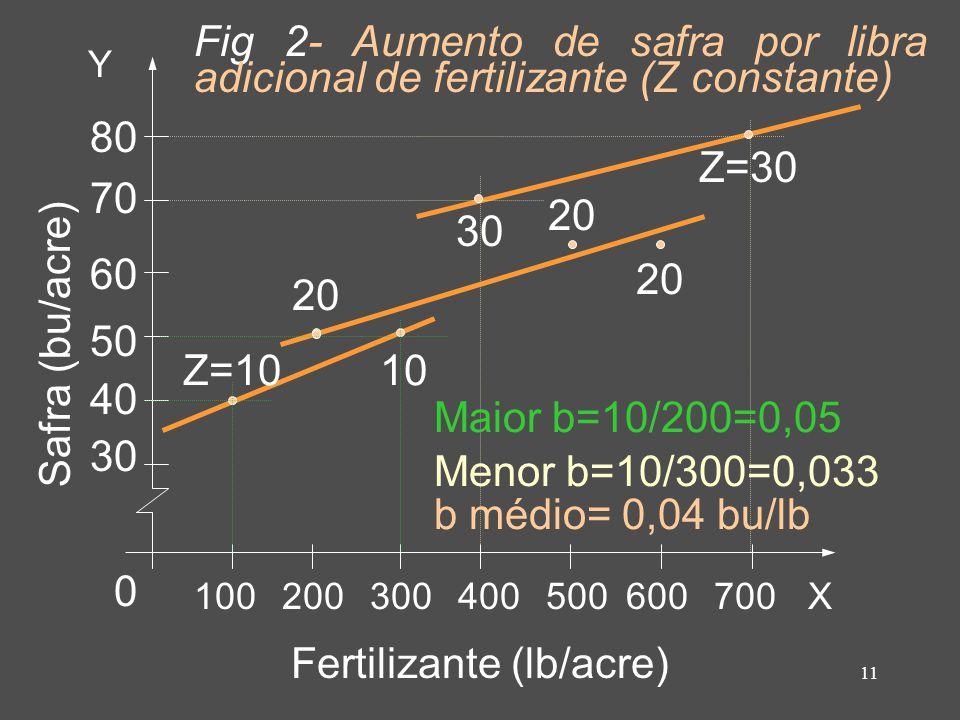 11 Fertilizante (lb/acre) Safra (bu/acre) Y X100200300400500600700 80 70 60 50 40 30 0 Z=10 20 10 30 20 Z=30 Maior b=10/200=0,05 Menor b=10/300=0,033