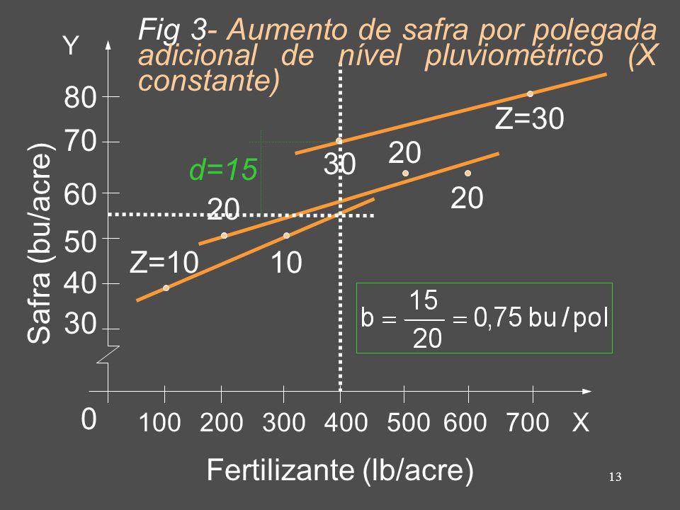 13 Fertilizante (lb/acre) Safra (bu/acre) Y X100200300400500600700 80 70 60 50 40 30 0 Z=10 20 10 30 20 Z=30 d=15 Fig 3- Aumento de safra por polegada