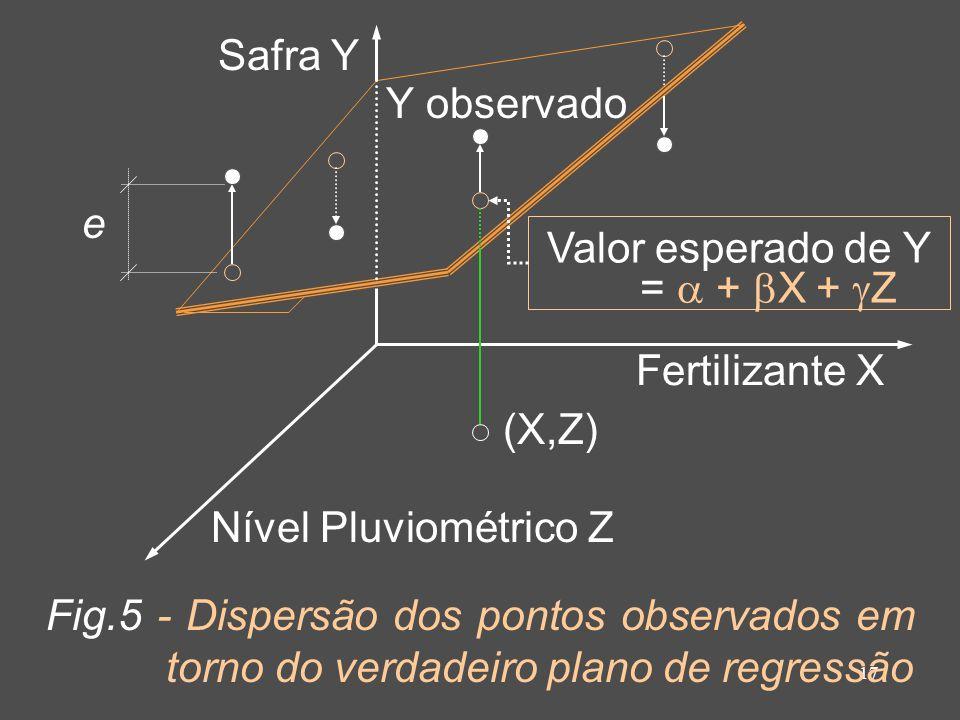 17 Fig.5 - Dispersão dos pontos observados em torno do verdadeiro plano de regressão Fertilizante X Nível Pluviométrico Z Safra Y Y observado Valor es