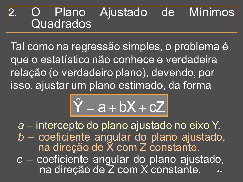 21 2. O Plano Ajustado de Mínimos Quadrados Tal como na regressão simples, o problema é que o estatístico não conhece e verdadeira relação (o verdadei