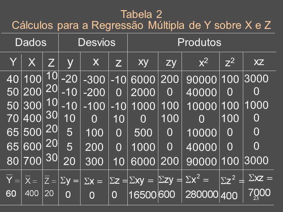 23 Tabela 2 Cálculos para a Regressão Múltipla de Y sobre X e Z Dados Y X 100 200 300 400 500 600 700 y x xy x2x2 DesviosProdutos -300 -200 -100 0 100