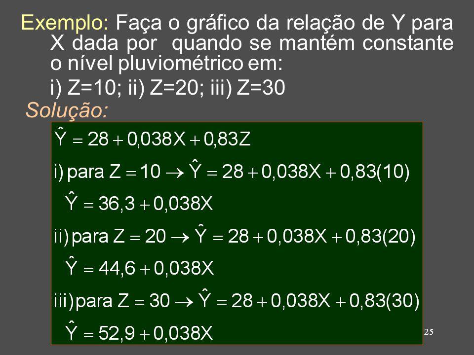 25 Exemplo: Faça o gráfico da relação de Y para X dada por quando se mantém constante o nível pluviométrico em: i) Z=10; ii) Z=20; iii) Z=30 Solução: