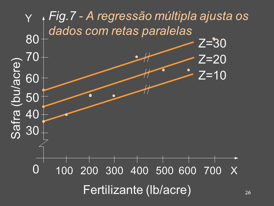 26 Fig.7 - A regressão múltipla ajusta os dados com retas paralelas Fertilizante (lb/acre) Safra (bu/acre) Y X100200300400500600700 80 70 60 50 40 30