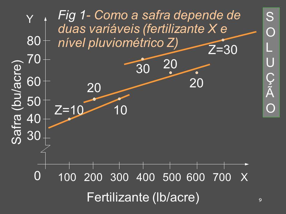 9 Fertilizante (lb/acre) Safra (bu/acre) Y X100200300400500600700 80 70 60 50 40 30 0 Z=10 20 10 30 20 Z=30 SOLUÇÃOSOLUÇÃO Fig 1- Como a safra depende