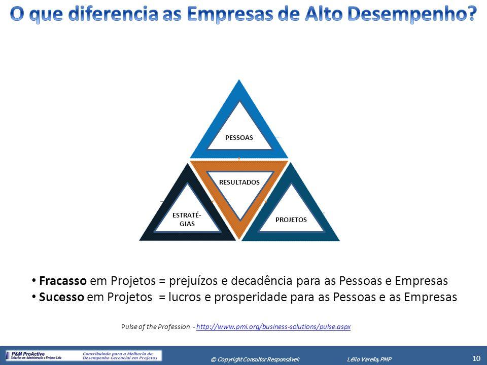 X Seminário de Gerenciamento de Projetos 10 © Copyright Consultor Responsável:Lélio Varella, PMP PESSOAS ESTRATÉ- GIAS PROJETOS RESULTADOS Fracasso em