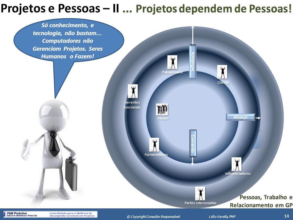 X Seminário de Gerenciamento de Projetos 14 © Copyright Consultor Responsável:Lélio Varella, PMP Partes interessadas Influenciadores Patrocinador Gere
