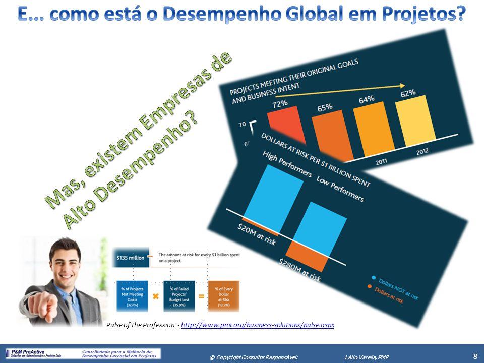 X Seminário de Gerenciamento de Projetos 9 © Copyright Consultor Responsável:Lélio Varella, PMP Pulse of the Profession - http://www.pmi.org/business-solutions/pulse.aspxhttp://www.pmi.org/business-solutions/pulse.aspx PM Survey - http://www.pmsurvey.orghttp://www.pmsurvey.org Mais da Metade das empresas Mais de 1/3 das empresas PM Survey - http://www.pmsurvey.orghttp://www.pmsurvey.orgPM Survey - http://www.pmsurvey.orghttp://www.pmsurvey.org Indicador...