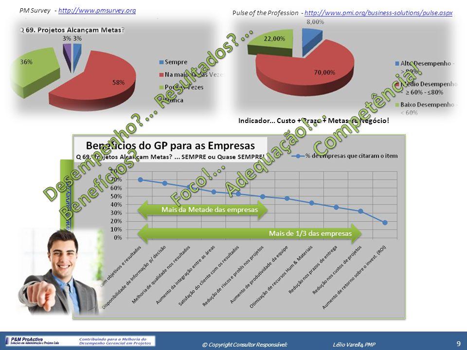 X Seminário de Gerenciamento de Projetos 10 © Copyright Consultor Responsável:Lélio Varella, PMP PESSOAS ESTRATÉ- GIAS PROJETOS RESULTADOS Fracasso em Projetos = prejuízos e decadência para as Pessoas e Empresas Sucesso em Projetos = lucros e prosperidade para as Pessoas e as Empresas Pulse of the Profession - http://www.pmi.org/business-solutions/pulse.aspxhttp://www.pmi.org/business-solutions/pulse.aspx