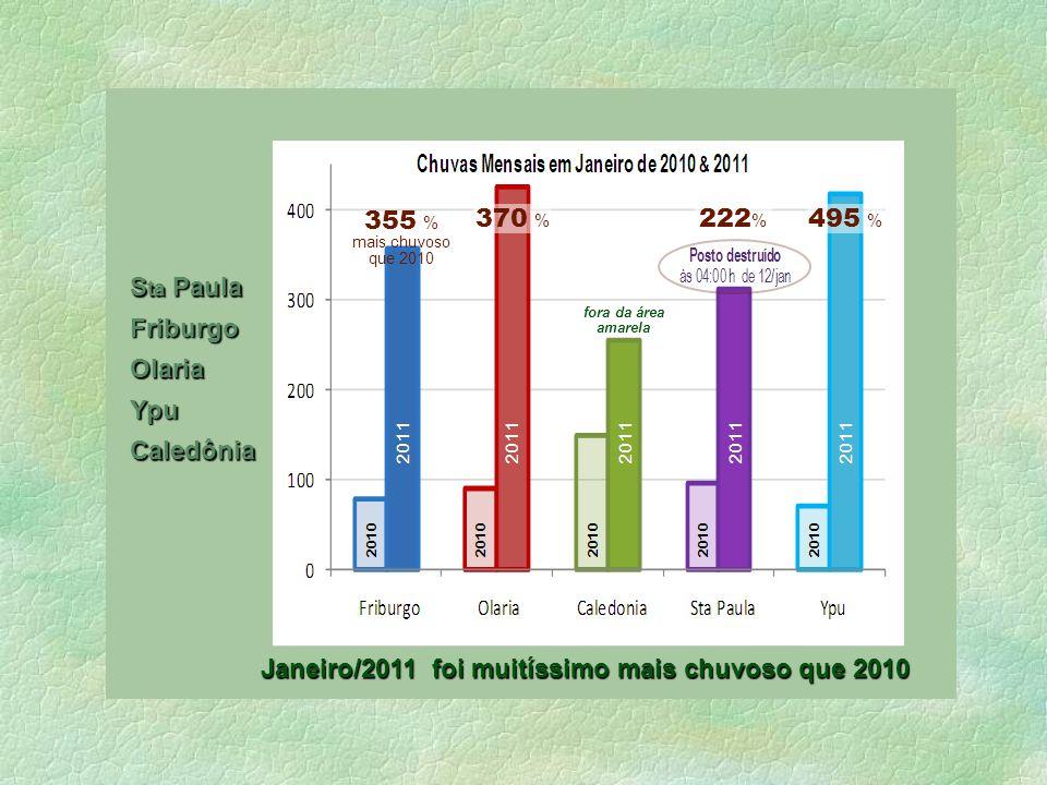 COPPE – UFRJ 355 % mais chuvoso que 2010 370 % 495 % 222 % Janeiro/2011 foi muitíssimo mais chuvoso que 2010 fora da área amarela Caledônia Ypu Olaria