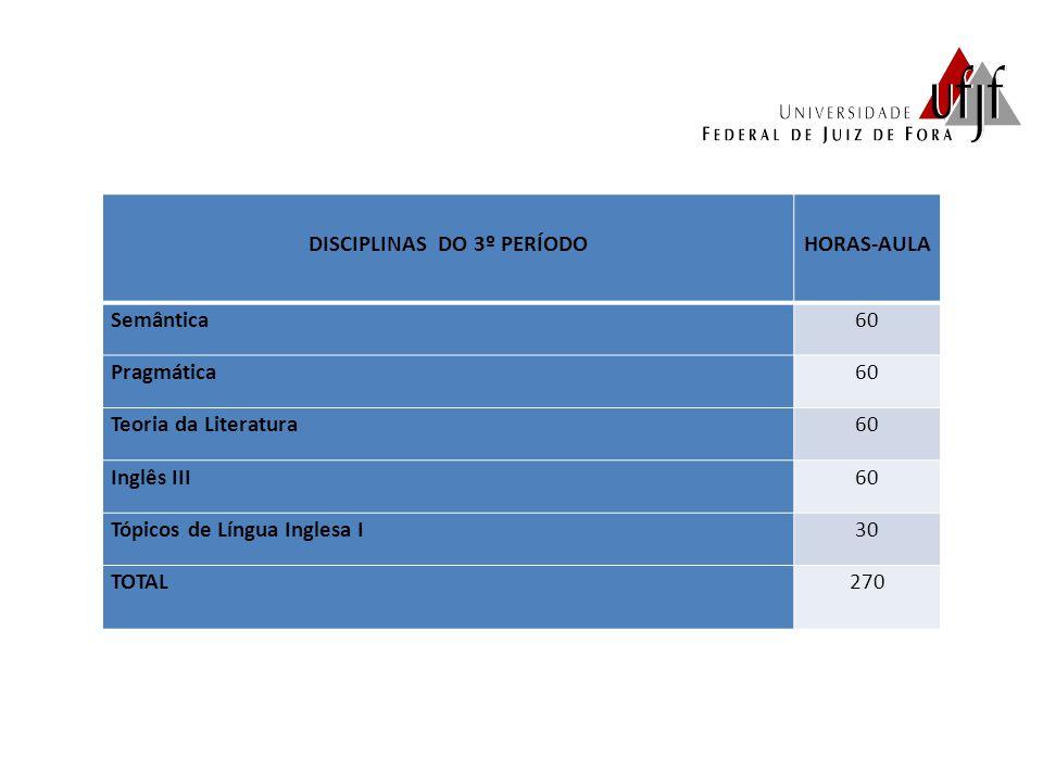 DISCIPLINAS DO 3º PERÍODOHORAS-AULA Semântica60 Pragmática60 Teoria da Literatura60 Inglês III60 Tópicos de Língua Inglesa I30 TOTAL270