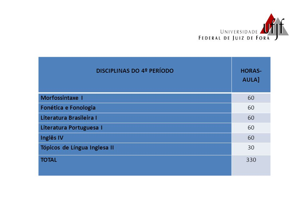 DISCIPLINAS DO 4º PERÍODO HORAS- AULA] Morfossintaxe I60 Fonética e Fonologia60 Literatura Brasileira I60 Literatura Portuguesa I60 Inglês IV60 Tópico
