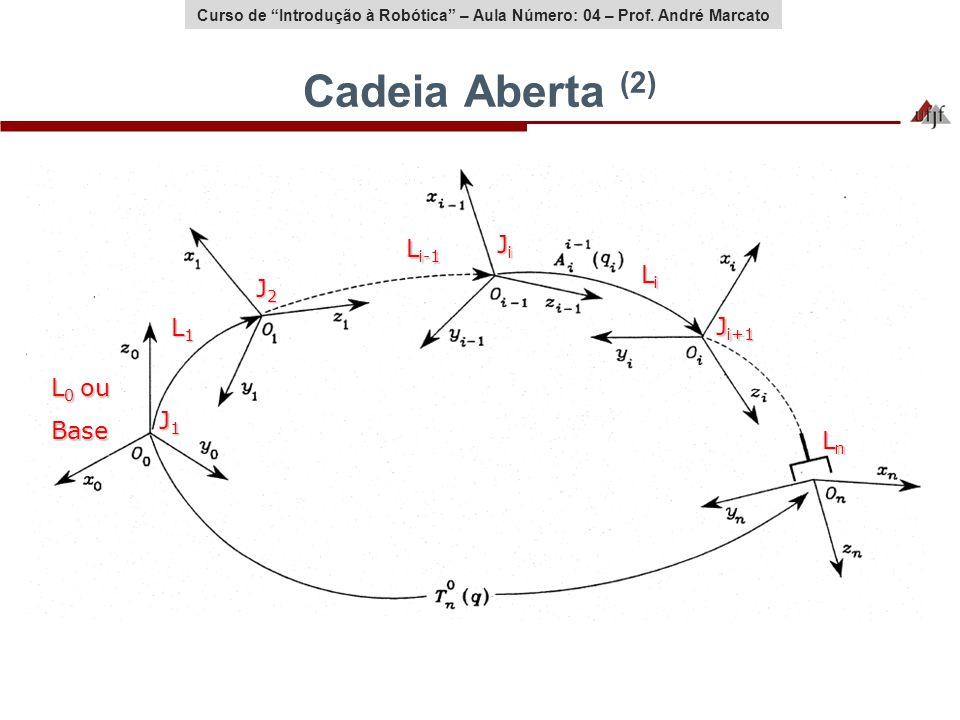 Curso de Introdução à Robótica – Aula Número: 04 – Prof. André Marcato Cadeia Aberta (2) L1L1L1L1 LiLiLiLi LnLnLnLn L i-1 L 0 ou Base J1J1J1J1 J2J2J2J