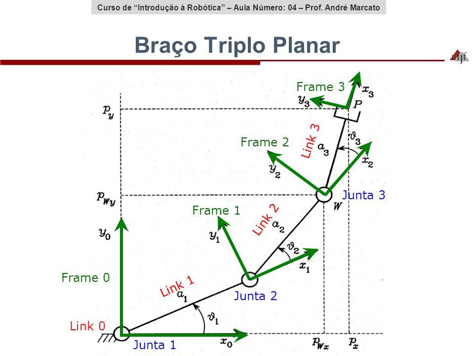 Curso de Introdução à Robótica – Aula Número: 04 – Prof. André Marcato Braço Triplo Planar Link 1 Link 2 Link 3 Link 0 Junta 1 Junta 2 Junta 3 Frame 0