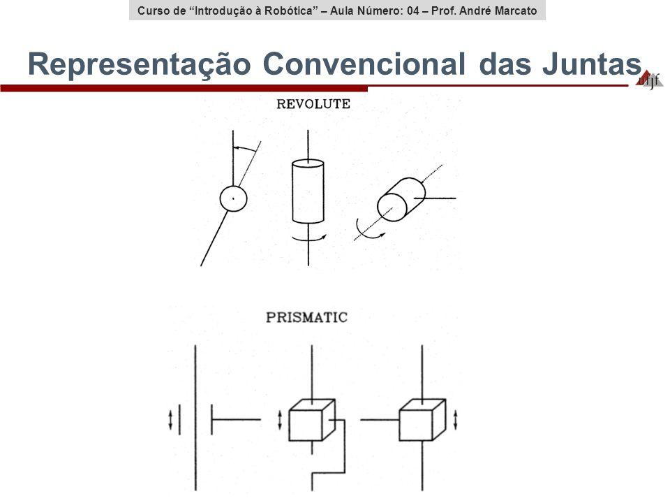 Curso de Introdução à Robótica – Aula Número: 04 – Prof. André Marcato Representação Convencional das Juntas