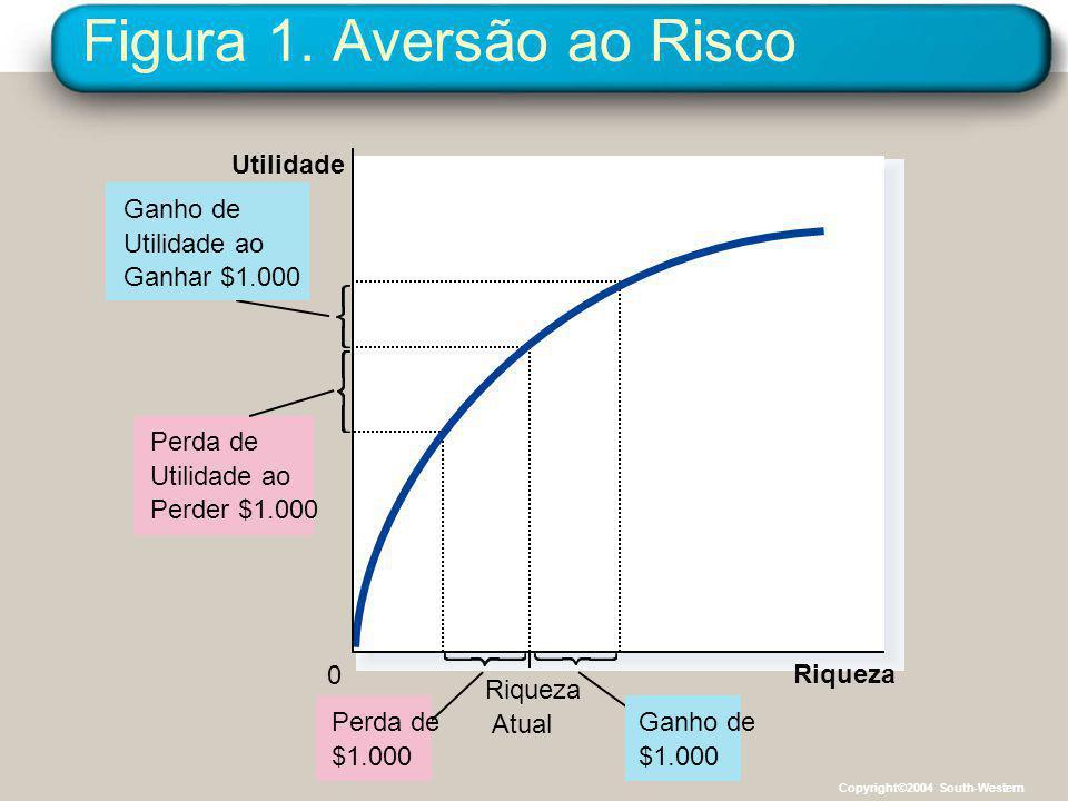Figura 1. Aversão ao Risco Riqueza 0 Utilidade Riqueza Atual Ganho de $1.000 Perda de $1.000 Perda de Utilidade ao Perder $1.000 Ganho de Utilidade ao