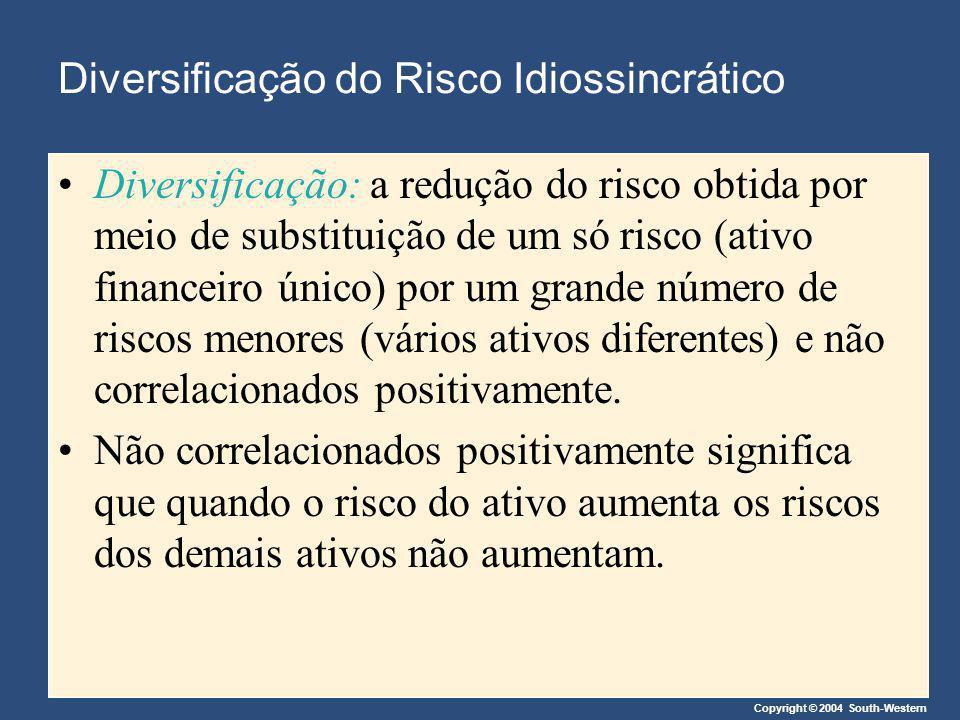 Copyright © 2004 South-Western Diversificação do Risco Idiossincrático Diversificação: a redução do risco obtida por meio de substituição de um só ris
