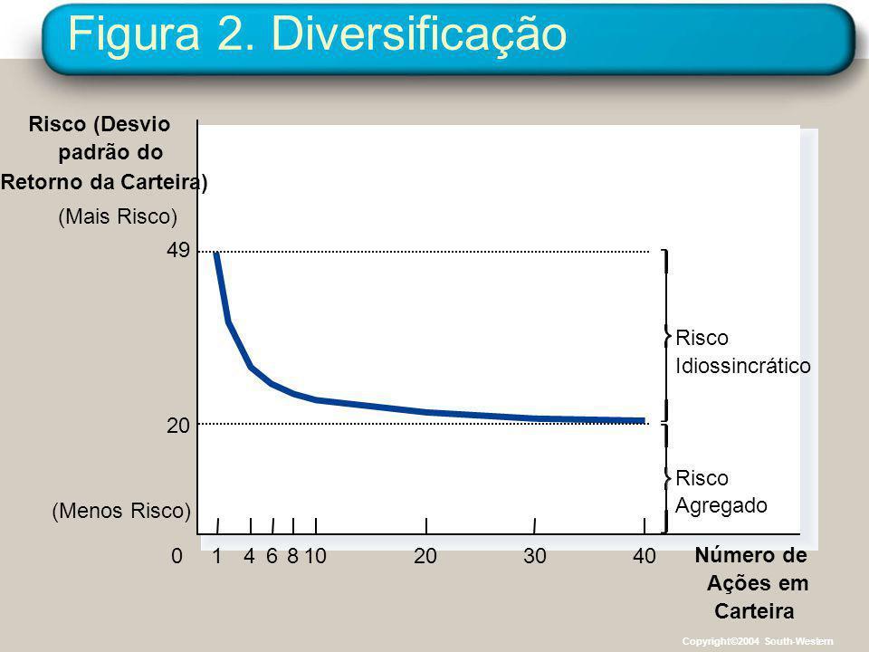Figura 2. Diversificação Número de Ações em Carteira 49 (Mais Risco) (Menos Risco) 20 01468102040 Risco (Desvio padrão do Retorno da Carteira) Risco A