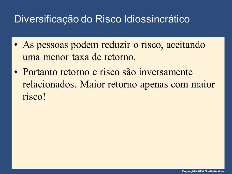 Diversificação do Risco Idiossincrático As pessoas podem reduzir o risco, aceitando uma menor taxa de retorno. Portanto retorno e risco são inversamen