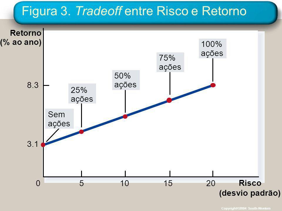 Figura 3. Tradeoff entre Risco e Retorno Risco (desvio padrão) 05101520 8.3 3.1 Retorno (% ao ano) 50% ações 25% ações Sem ações 100% ações 75% ações