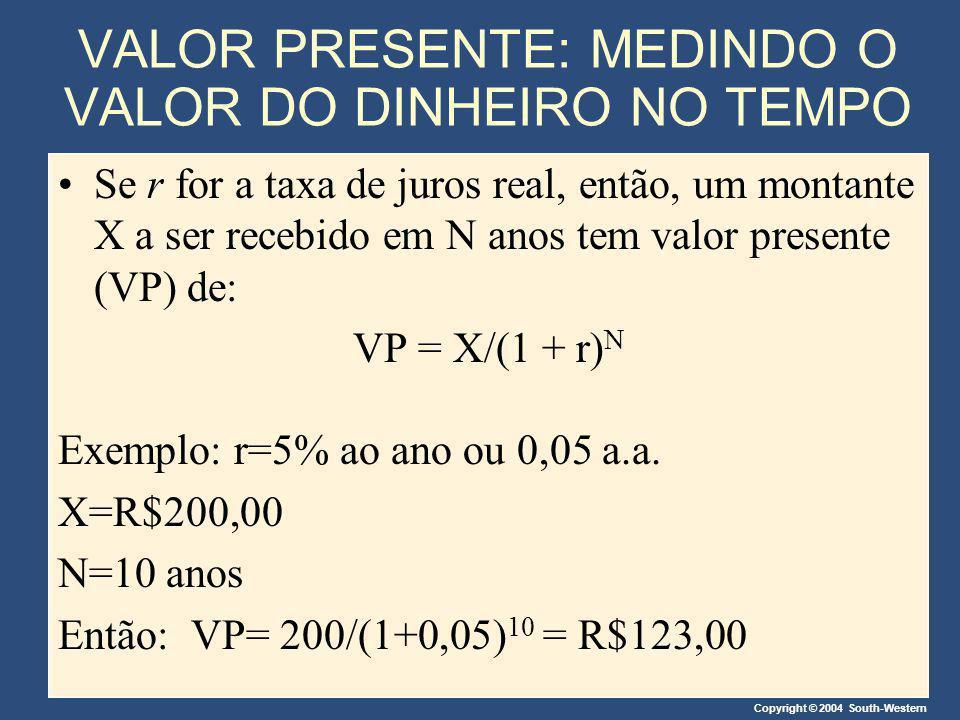 Copyright © 2004 South-Western VALOR PRESENTE: MEDINDO O VALOR DO DINHEIRO NO TEMPO Se r for a taxa de juros real, então, um montante X a ser recebido