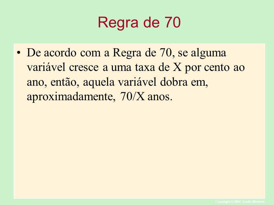 Copyright © 2004 South-Western Regra de 70 De acordo com a Regra de 70, se alguma variável cresce a uma taxa de X por cento ao ano, então, aquela vari