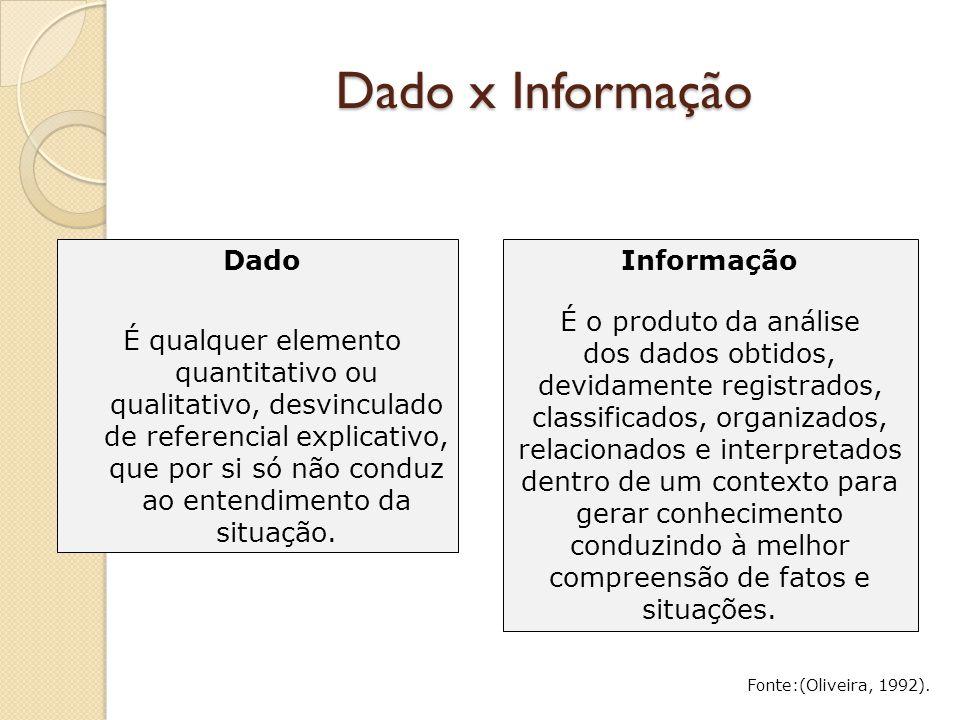 Dado x Informação Dado É qualquer elemento quantitativo ou qualitativo, desvinculado de referencial explicativo, que por si só não conduz ao entendime