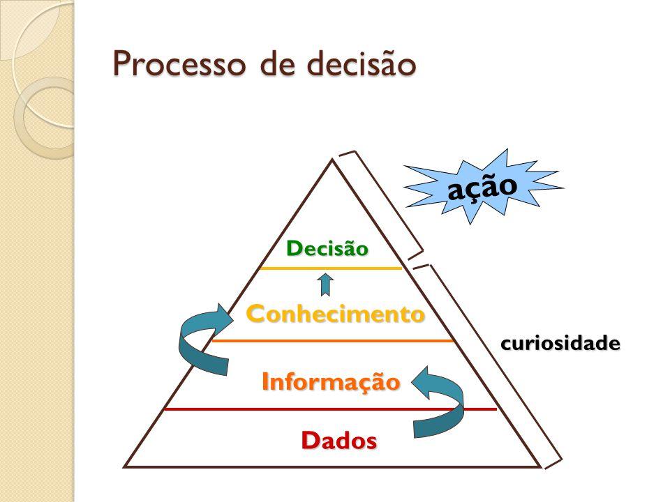 Processo de decisão Decisão Conhecimento Informação Dados ação curiosidade