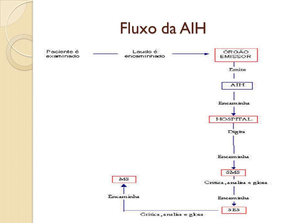 Fluxo da AIH