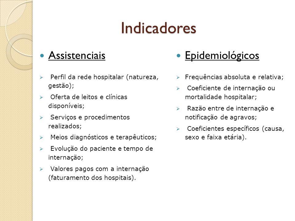 Indicadores Assistenciais Perfil da rede hospitalar (natureza, gestão); Oferta de leitos e clínicas disponíveis; Serviços e procedimentos realizados;