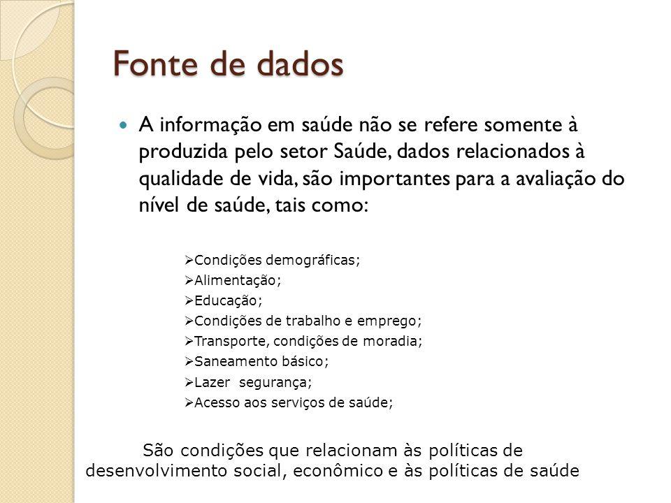 Sistema de Informação em Saúde Situação da Saúde Avaliação Informação Conhecimento Decisão Ação Dados