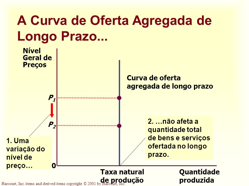 Harcourt, Inc. items and derived items copyright © 2001 by Harcourt, Inc. A Curva de Oferta Agregada de Longo Prazo... Quantidade produzida Taxa natur