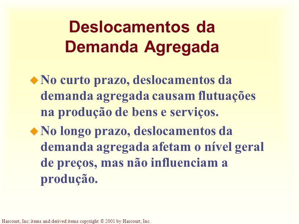 Deslocamentos da Demanda Agregada u No curto prazo, deslocamentos da demanda agregada causam flutuações na produção de bens e serviços.