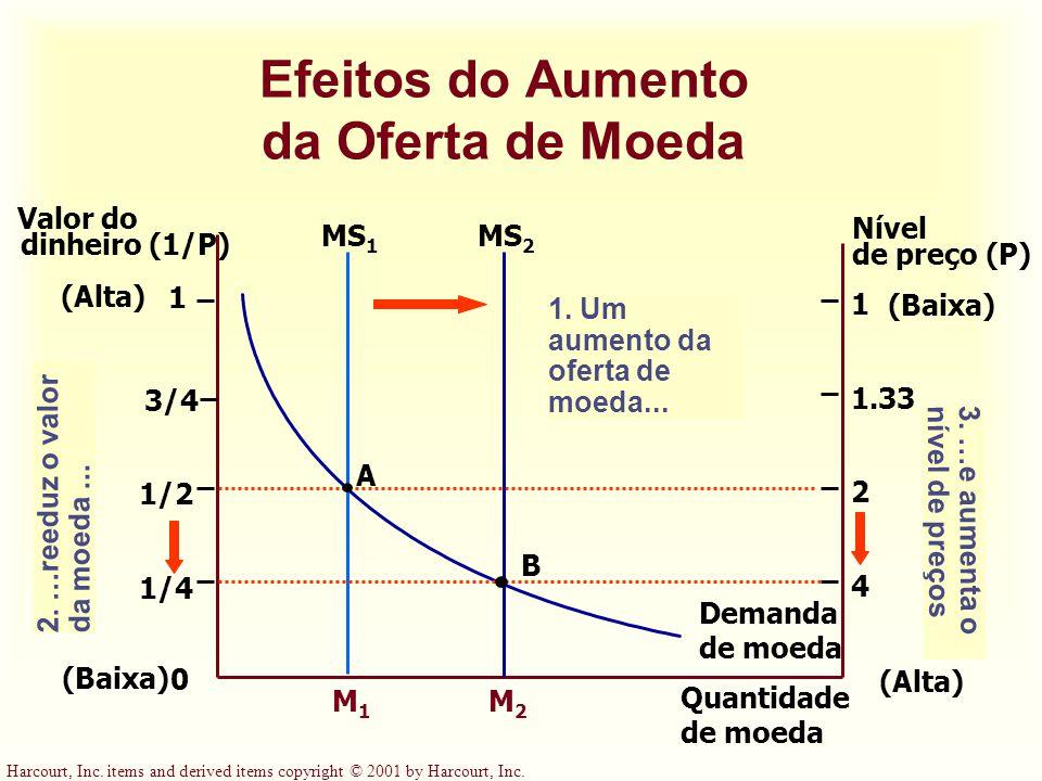 Harcourt, Inc. items and derived items copyright © 2001 by Harcourt, Inc. Quantidade de moeda Valor do dinheiro (1/P) Nível de preço (P) A MS 1 0 1 (B