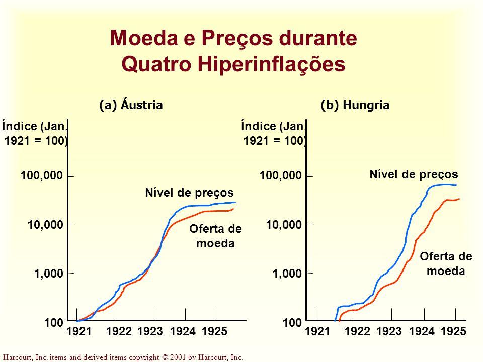 Harcourt, Inc. items and derived items copyright © 2001 by Harcourt, Inc. Moeda e Preços durante Quatro Hiperinflações (b) Hungria Oferta de moeda 192