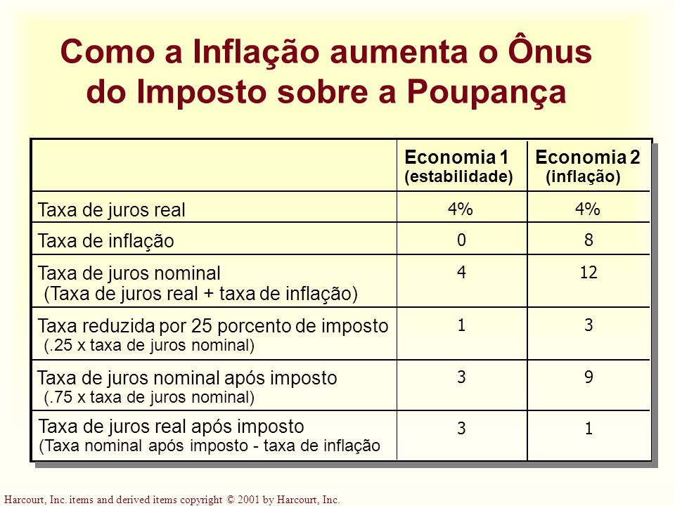 Harcourt, Inc. items and derived items copyright © 2001 by Harcourt, Inc. Como a Inflação aumenta o Ônus do Imposto sobre a Poupança Economia 1 (estab