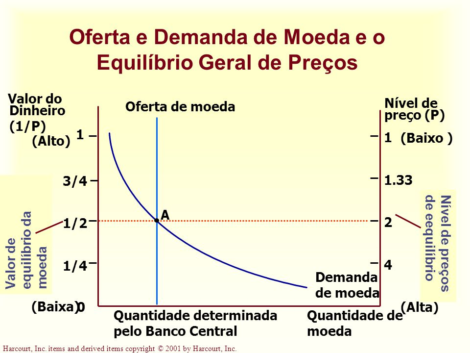 Harcourt, Inc. items and derived items copyright © 2001 by Harcourt, Inc. Quantidade determinada pelo Banco Central Quantidade de moeda Valor do Dinhe