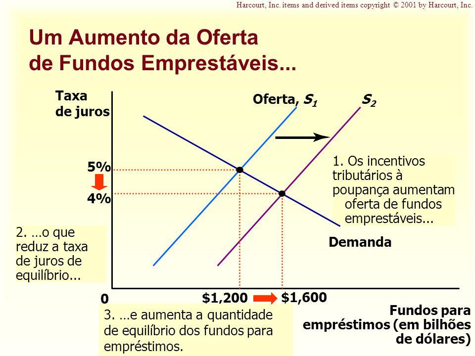 S2S2 1. Os incentivos tributários à poupança aumentam oferta de fundos emprestáveis... Um Aumento da Oferta de Fundos Emprestáveis... Fundos para empr