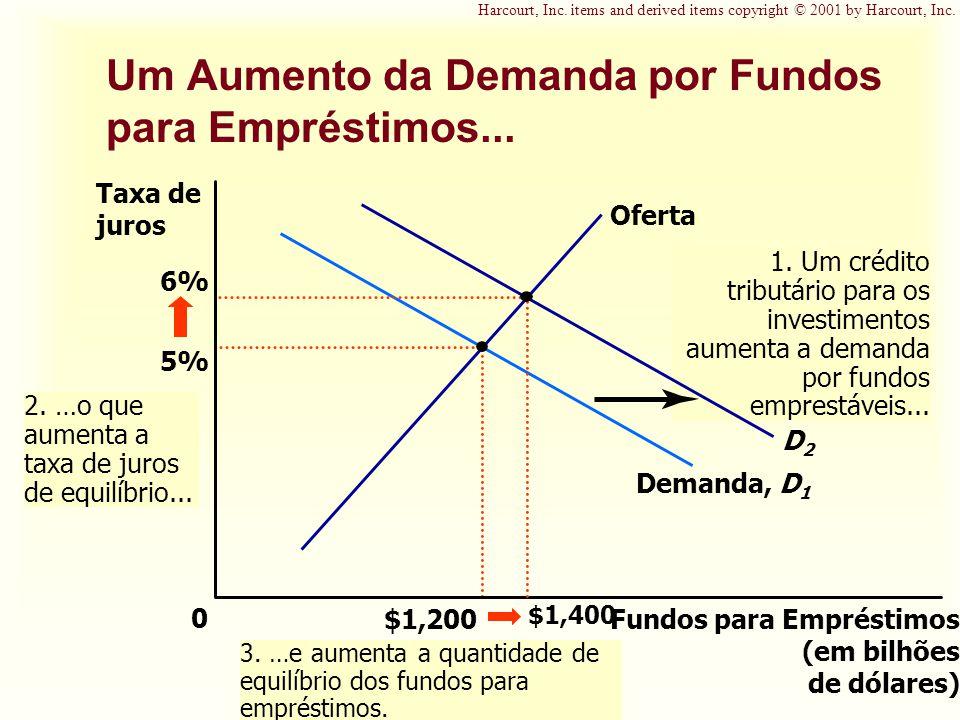 Um Aumento da Demanda por Fundos para Empréstimos... Fundos para Empréstimos (em bilhões de dólares) 0 Taxa de juros 5% $1,200 Oferta Demanda, D 1 1.