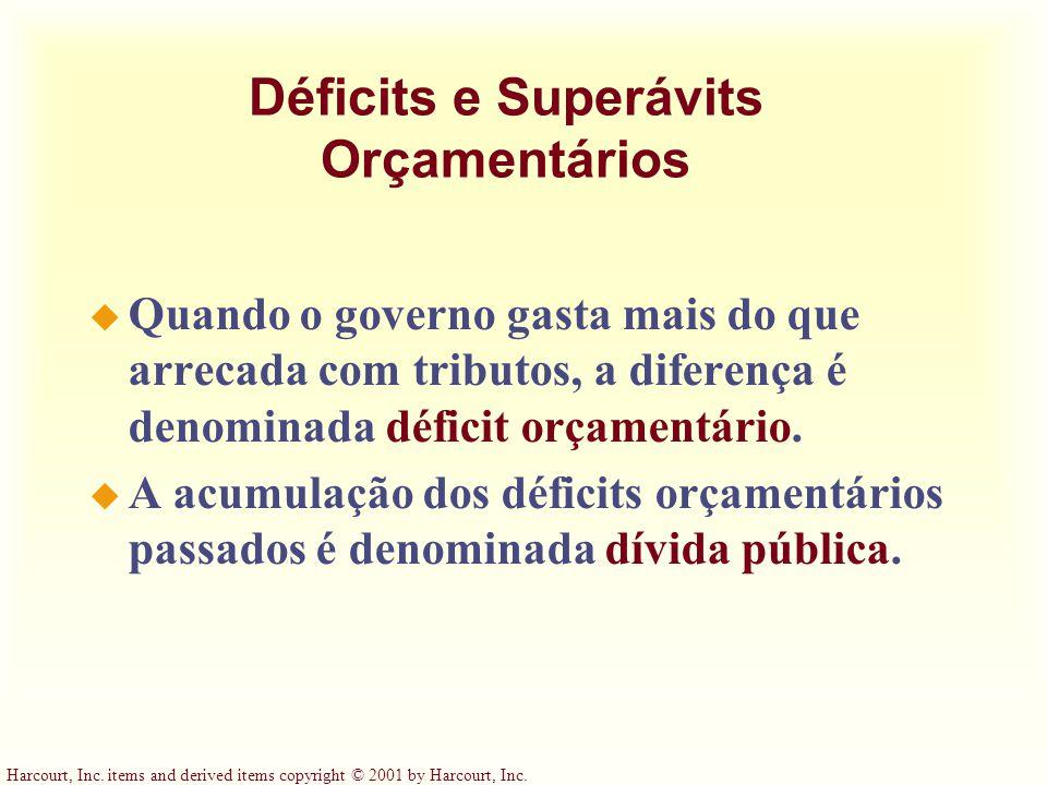 Déficits e Superávits Orçamentários u Quando o governo gasta mais do que arrecada com tributos, a diferença é denominada déficit orçamentário. u A acu