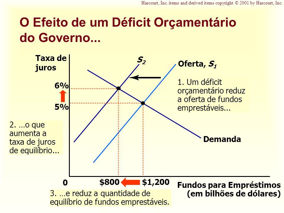 S2S2 1. Um déficit orçamentário reduz a oferta de fundos emprestáveis... O Efeito de um Déficit Orçamentário do Governo... Fundos para Empréstimos (em