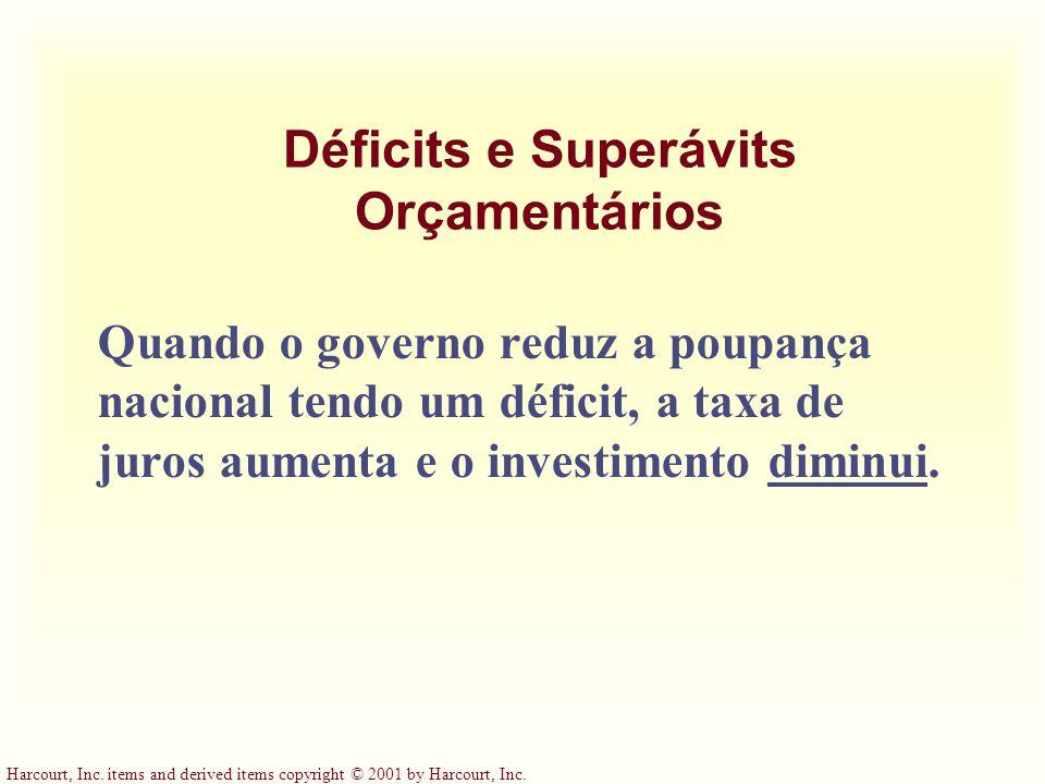 Déficits e Superávits Orçamentários Quando o governo reduz a poupança nacional tendo um déficit, a taxa de juros aumenta e o investimento diminui.