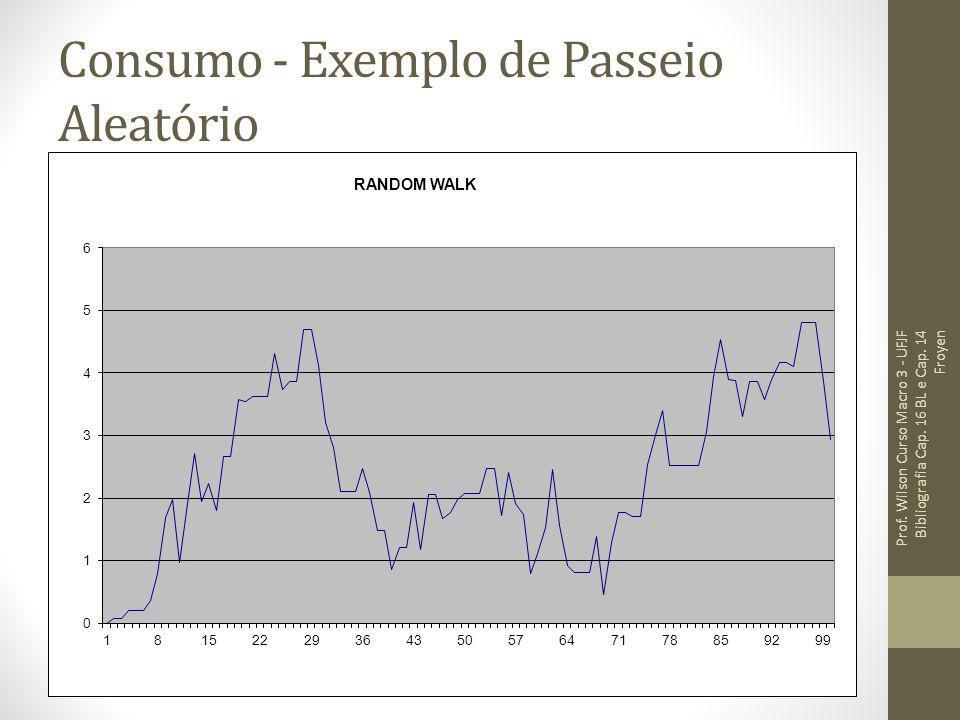 Consumo - Exemplo de Passeio Aleatório Prof. Wilson Curso Macro 3 - UFJF Bibliografia Cap. 16 BL e Cap. 14 Froyen