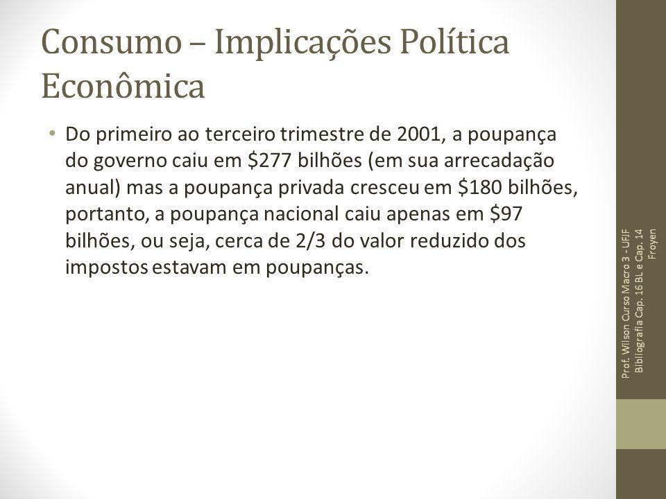 Consumo – Implicações Política Econômica Do primeiro ao terceiro trimestre de 2001, a poupança do governo caiu em $277 bilhões (em sua arrecadação anu