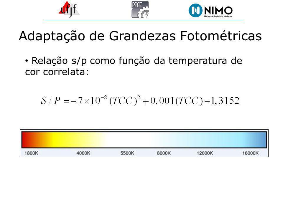 Adaptação de Grandezas Fotométricas Relação s/p como função da temperatura de cor correlata: