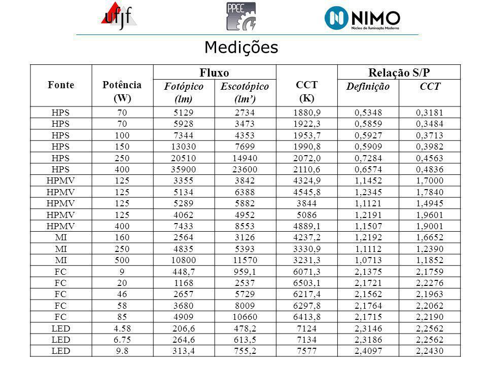 Medições FontePotência (W) Fluxo CCT (K) Relação S/P Fotópico (lm) Escotópico (lm) DefiniçãoCCT HPS70 5129 27341880,90,5348 0,3181 HPS70 5928 34731922