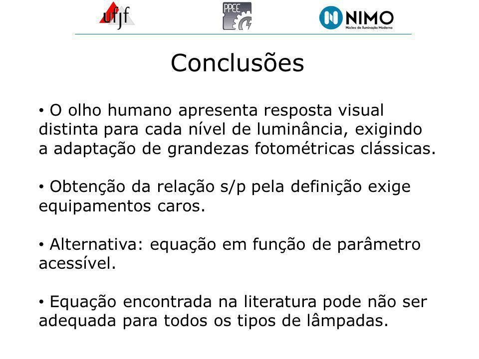 Conclusões O olho humano apresenta resposta visual distinta para cada nível de luminância, exigindo a adaptação de grandezas fotométricas clássicas. O