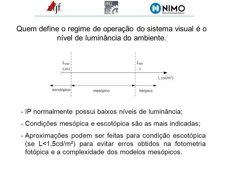 Quem define o regime de operação do sistema visual é o nível de luminância do ambiente. -IP normalmente possui baixos níveis de luminância; -Condições