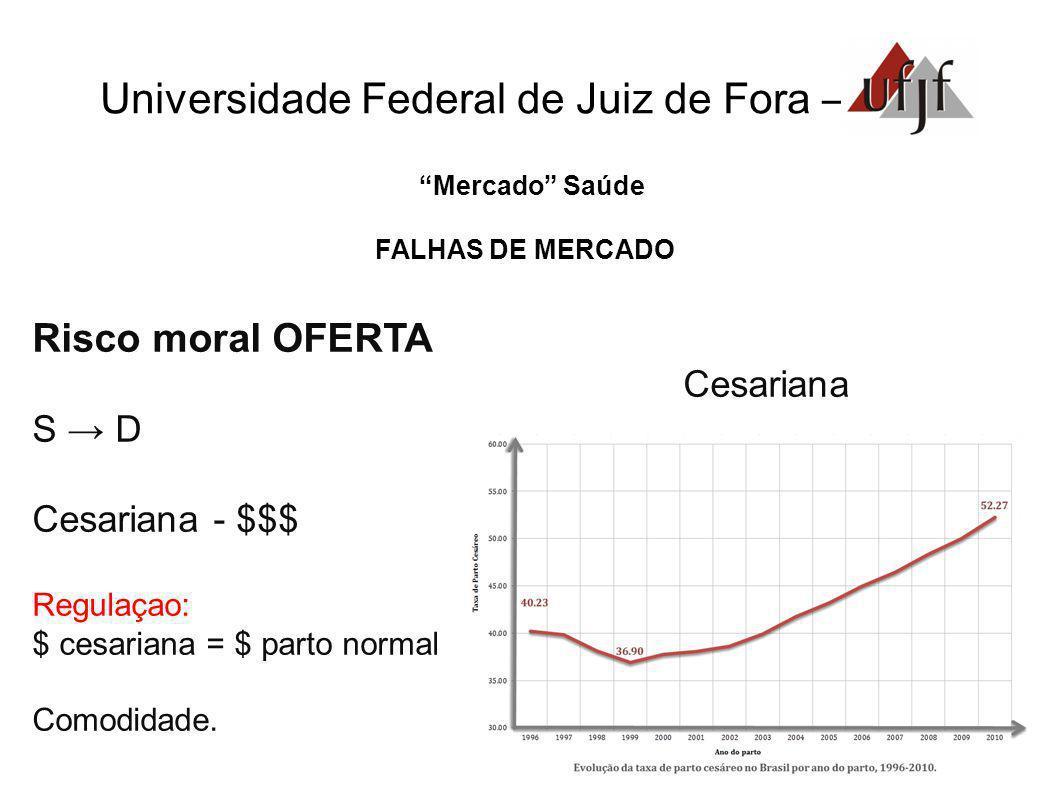 Universidade Federal de Juiz de Fora – Mercado Saúde FALHAS DE MERCADO Risco moral OFERTA Cesariana S D Cesariana - $$$ Regulaçao: $ cesariana = $ par
